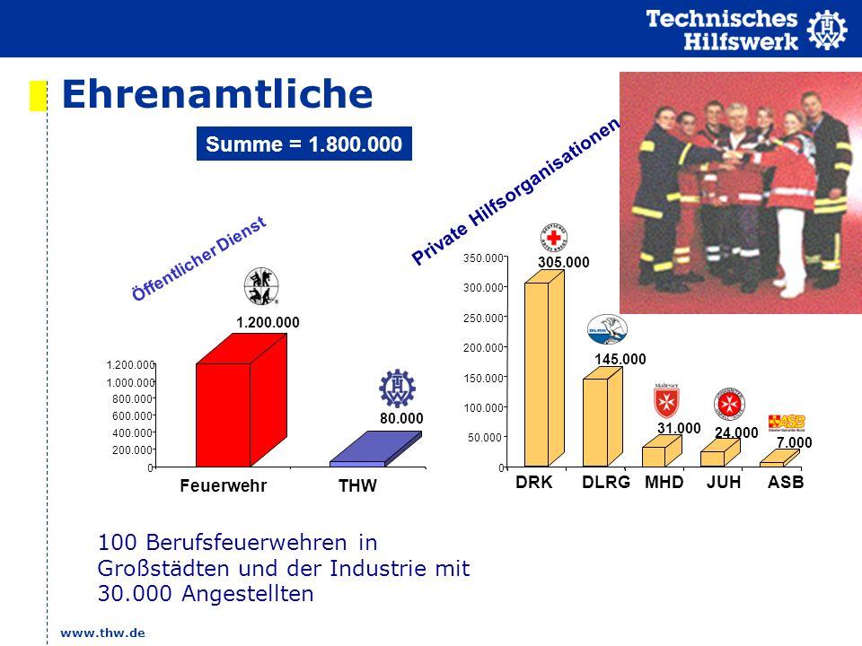 Ehrenamtliche Summe = 1.800.000. Private Hilfsorganisationen. MHD. ASB. JUH. DLRG. DRK. 305.000.