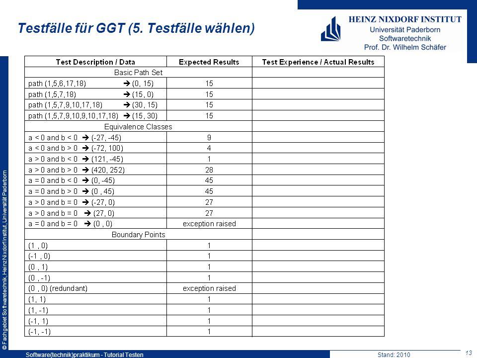 Testfälle für GGT (5. Testfälle wählen)