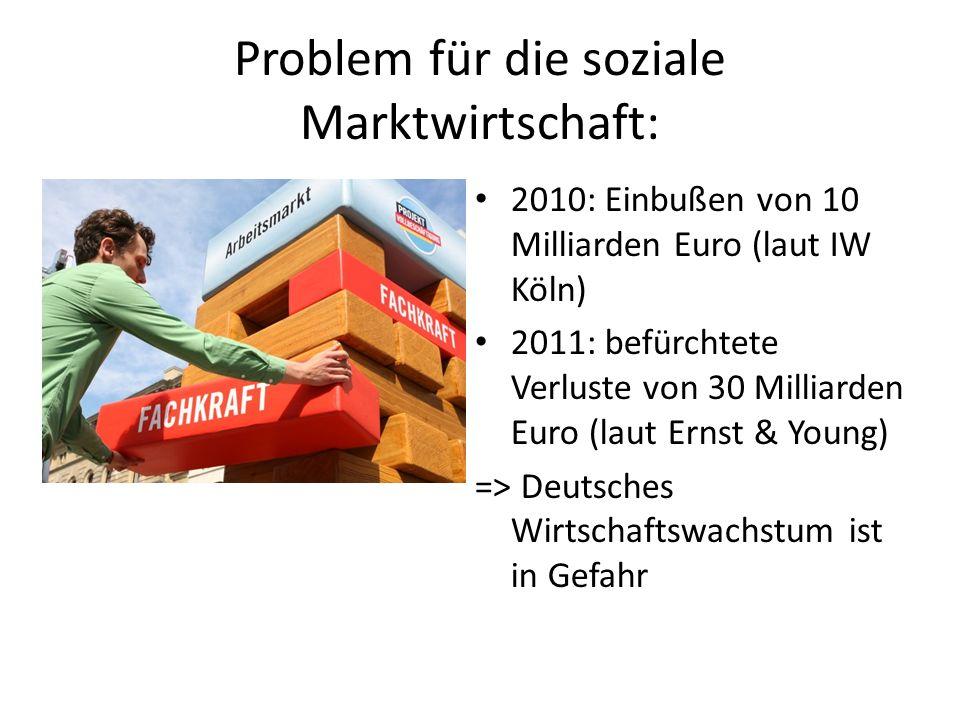 Problem für die soziale Marktwirtschaft: