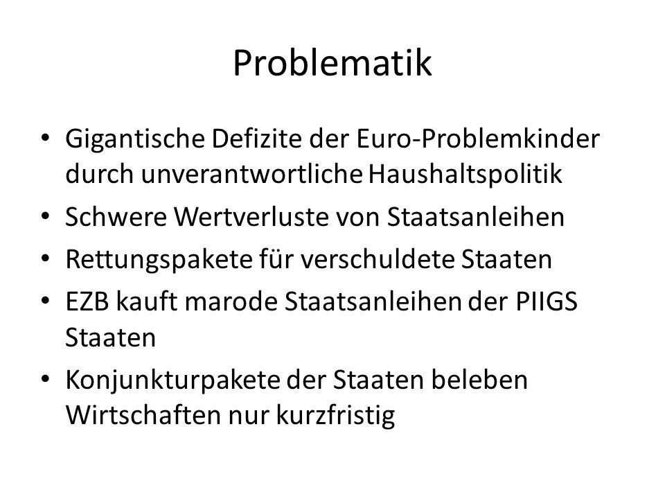 Problematik Gigantische Defizite der Euro-Problemkinder durch unverantwortliche Haushaltspolitik. Schwere Wertverluste von Staatsanleihen.