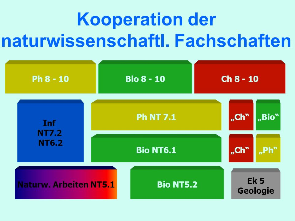 Kooperation der naturwissenschaftl. Fachschaften