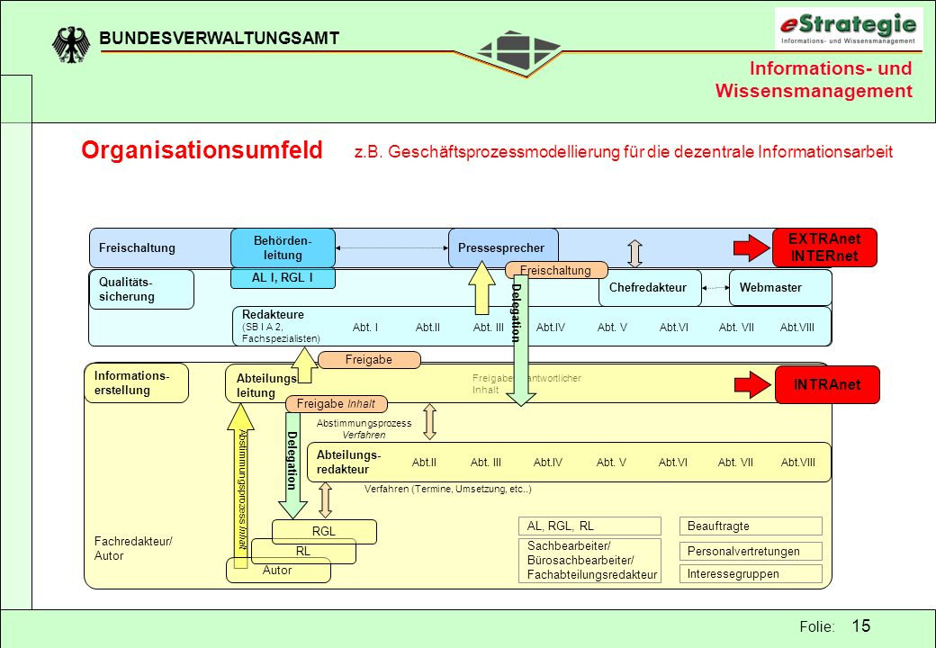 Organisationsumfeld Informations- und Wissensmanagement