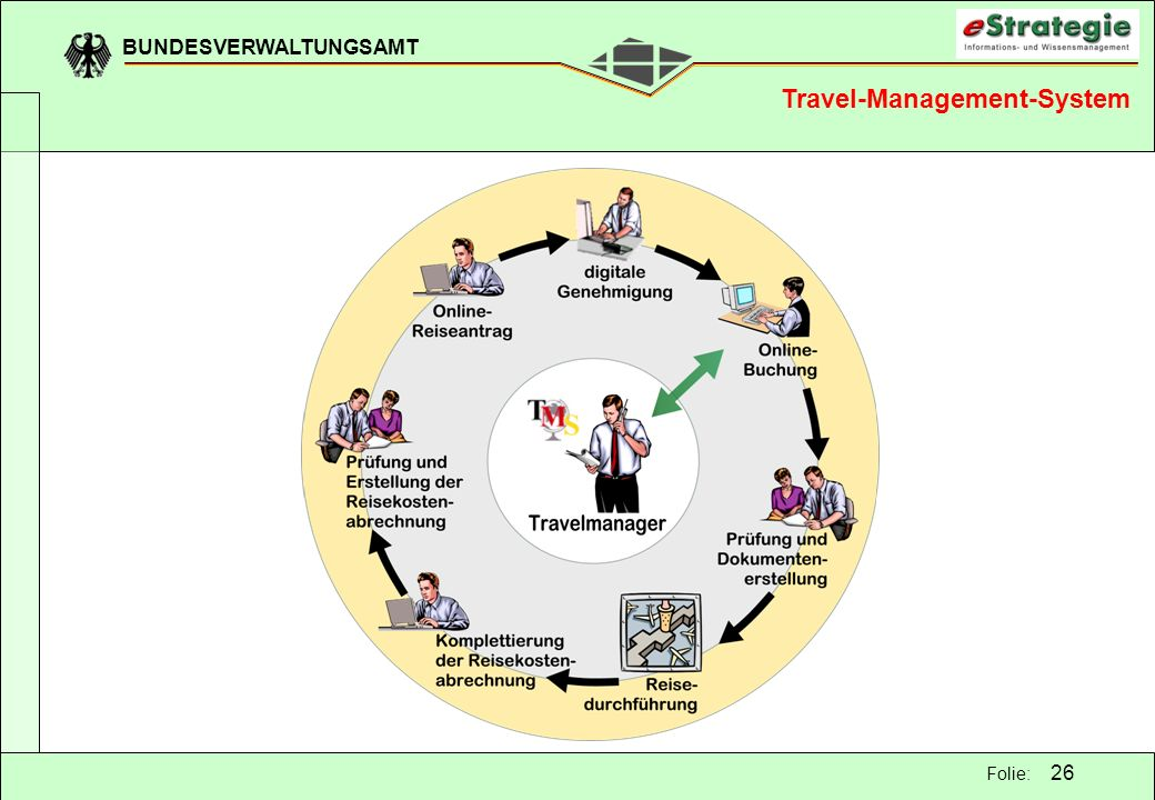 Travel-Management-System