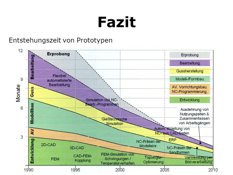 Fazit Entstehungszeit von Prototypen