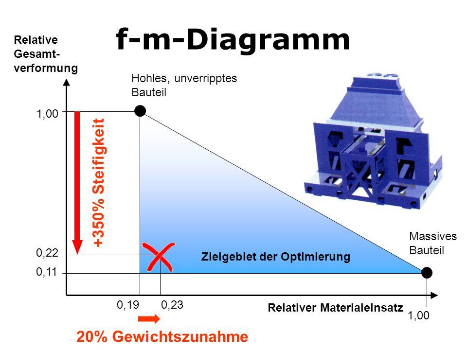 f-m-Diagramm +350% Steifigkeit 20% Gewichtszunahme
