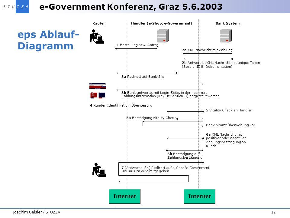 eps Ablauf-Diagramm Internet Internet Joachim Geisler / STUZZA Käufer