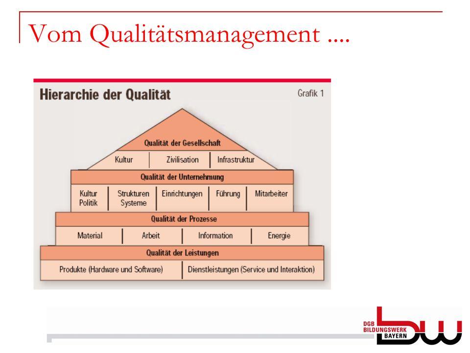 Vom Qualitätsmanagement ....