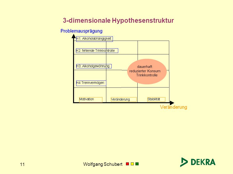 3-dimensionale Hypothesenstruktur