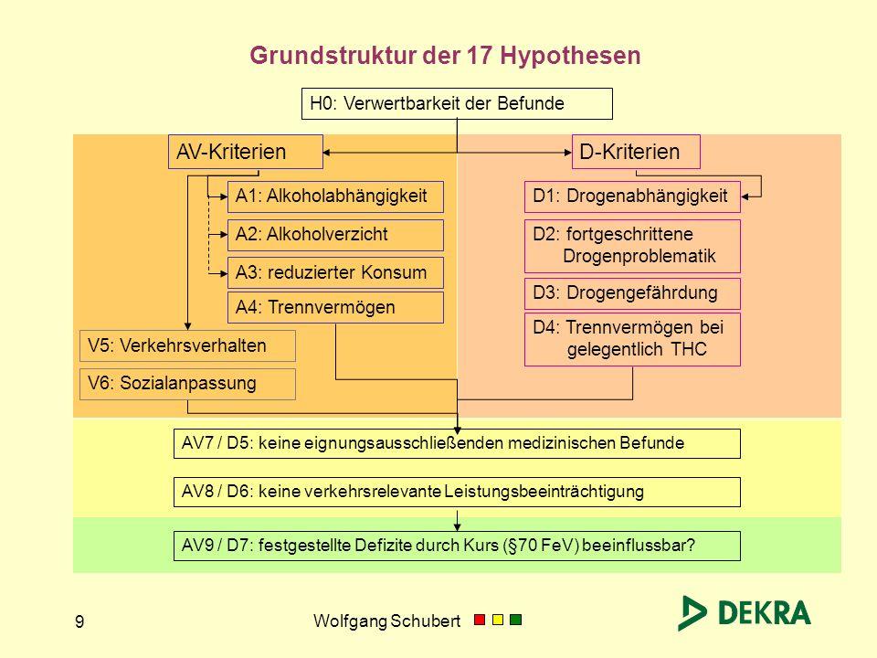 Grundstruktur der 17 Hypothesen