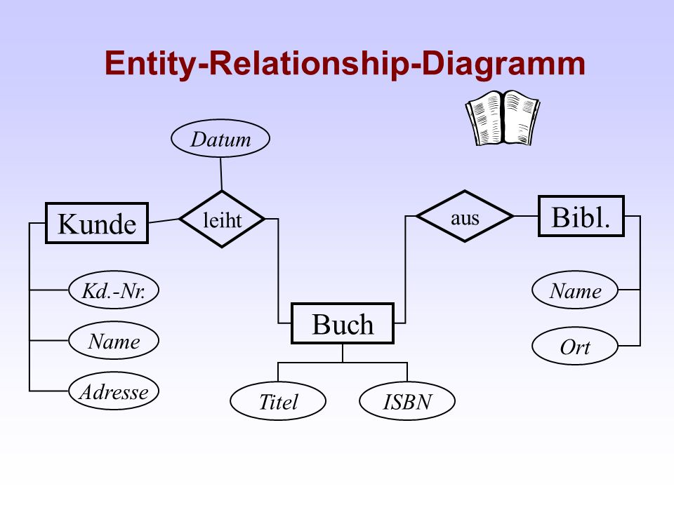 Entity-Relationship-Diagramm
