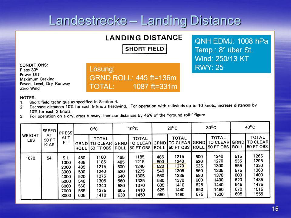 Landestrecke – Landing Distance