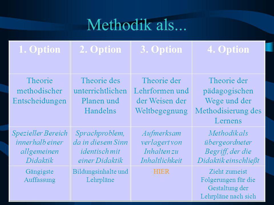 Methodik als... 1. Option 2. Option 3. Option 4. Option