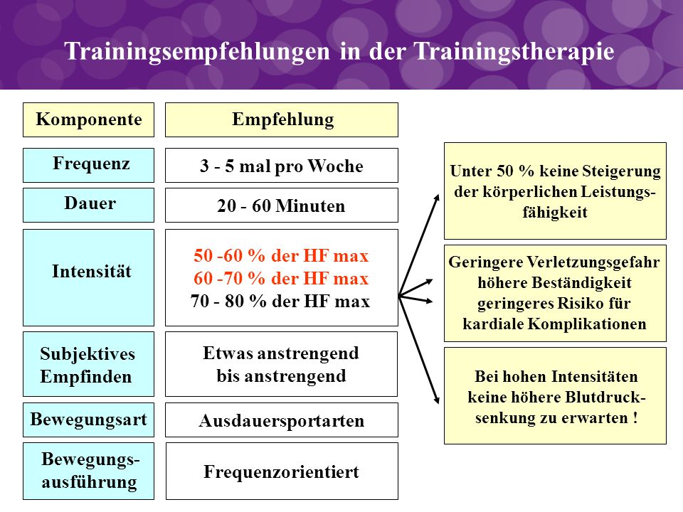 Trainingsempfehlungen in der Trainingstherapie