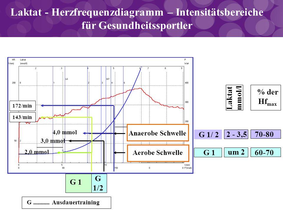 Laktat - Herzfrequenzdiagramm – Intensitätsbereiche