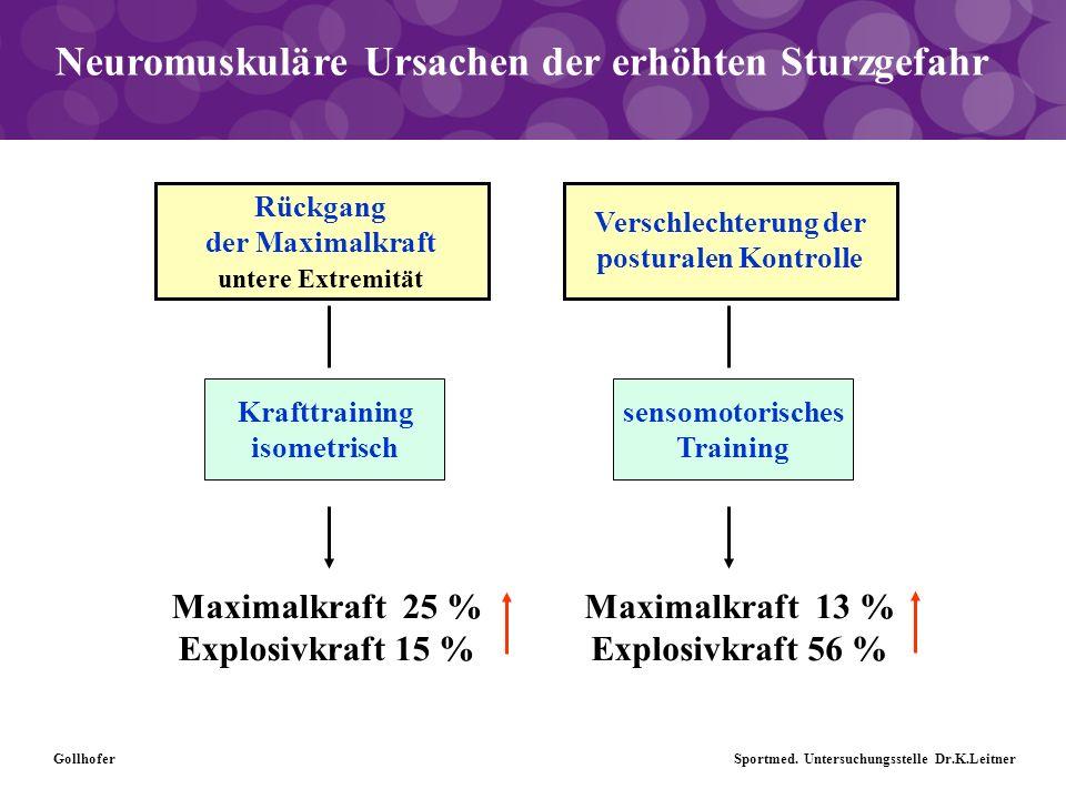 Neuromuskuläre Ursachen der erhöhten Sturzgefahr