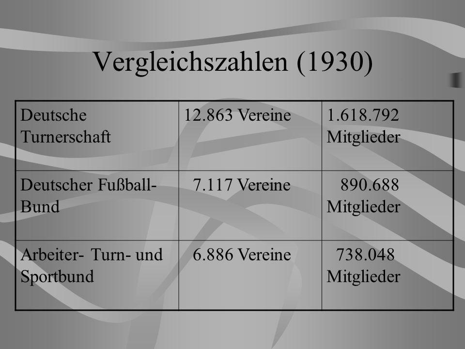Vergleichszahlen (1930) Deutsche Turnerschaft 12.863 Vereine