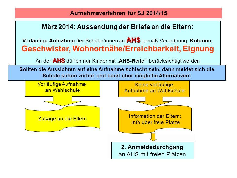 Aufnahmeverfahren für SJ 2014/15