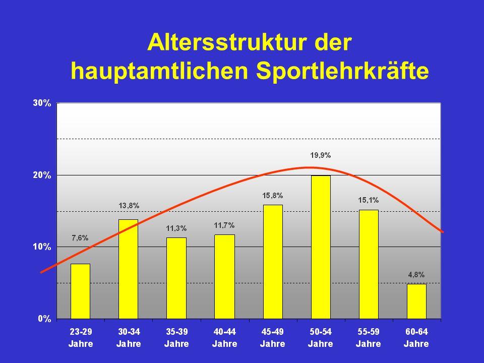 Altersstruktur der hauptamtlichen Sportlehrkräfte