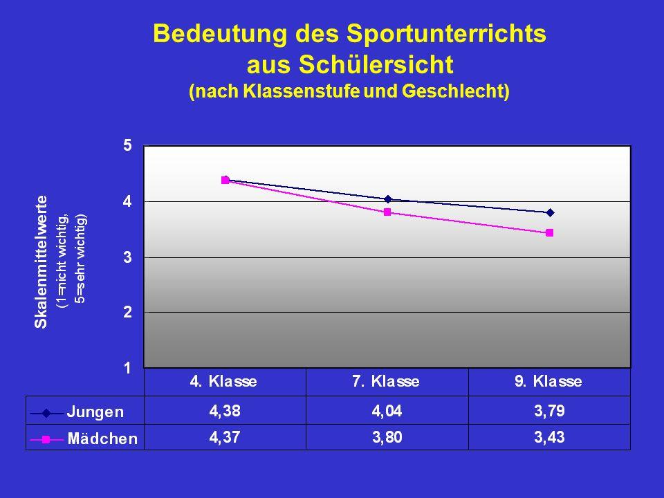 Bedeutung des Sportunterrichts (nach Klassenstufe und Geschlecht)