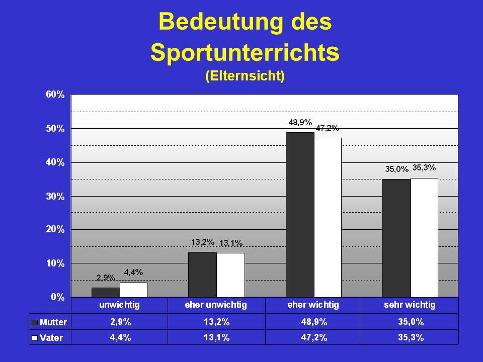 Bedeutung des Sportunterrichts (Elternsicht)