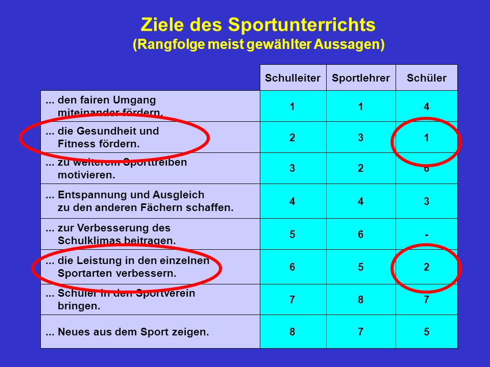 Ziele des Sportunterrichts (Rangfolge meist gewählter Aussagen)