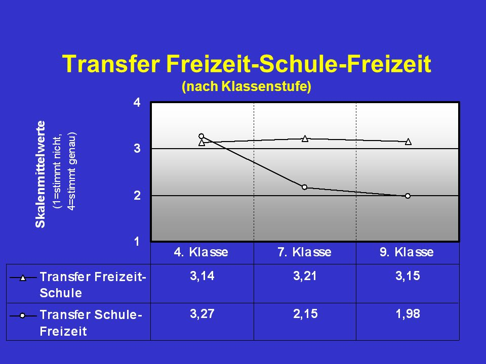 Transfer Freizeit-Schule-Freizeit (nach Klassenstufe)