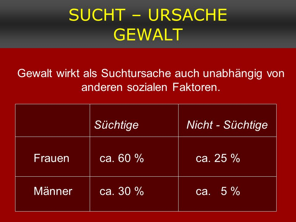 SUCHT – URSACHE GEWALTGewalt wirkt als Suchtursache auch unabhängig von anderen sozialen Faktoren.