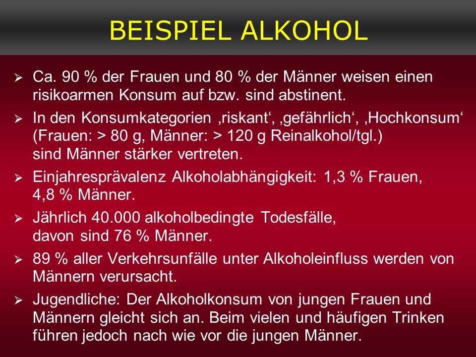 BEISPIEL ALKOHOL Ca. 90 % der Frauen und 80 % der Männer weisen einen risikoarmen Konsum auf bzw. sind abstinent.