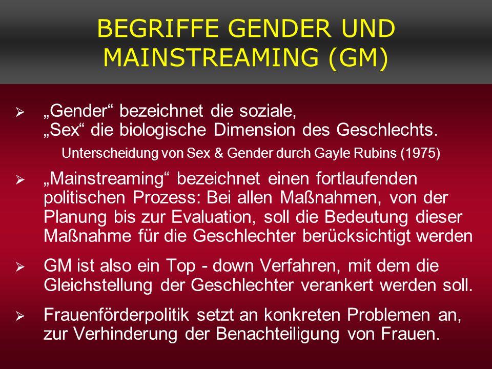BEGRIFFE GENDER UND MAINSTREAMING (GM)