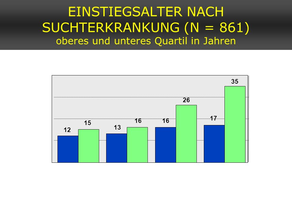 EINSTIEGSALTER NACH SUCHTERKRANKUNG (N = 861) oberes und unteres Quartil in Jahren