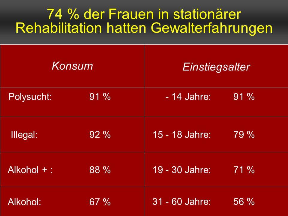74 % der Frauen in stationärer Rehabilitation hatten Gewalterfahrungen