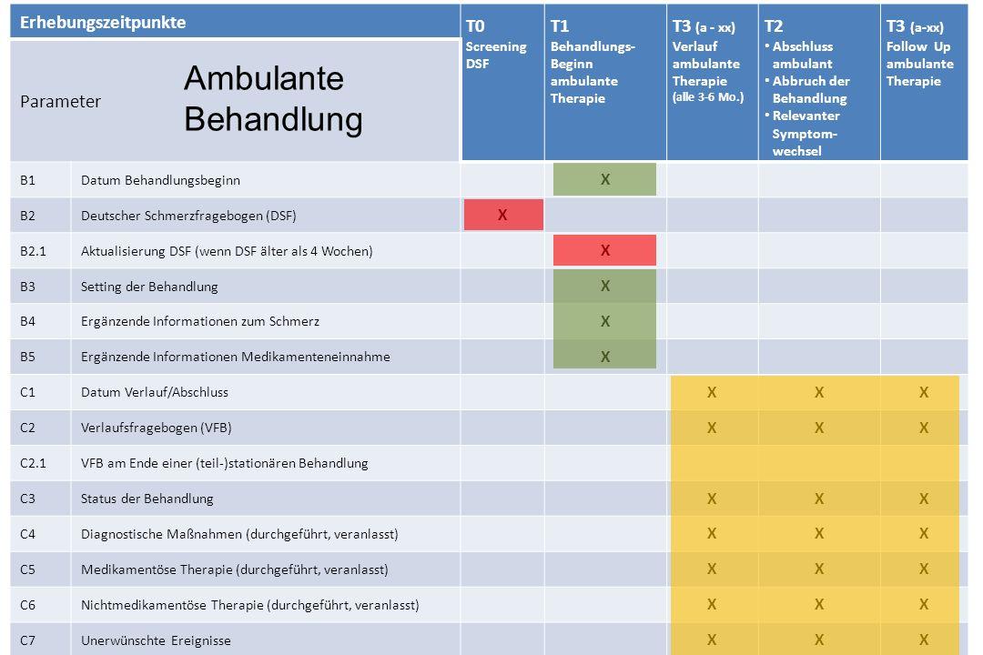 Ambulante Behandlung Erhebungszeitpunkte T0 T1 T3 (a - xx) T2