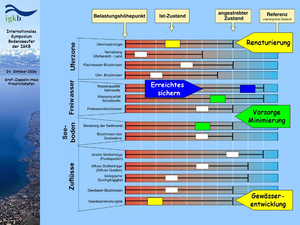 Renaturierung Gewässer- entwicklung. Uferzone. Freiwasser. Erreichtes. sichern. Vorsorge. Minimierung.