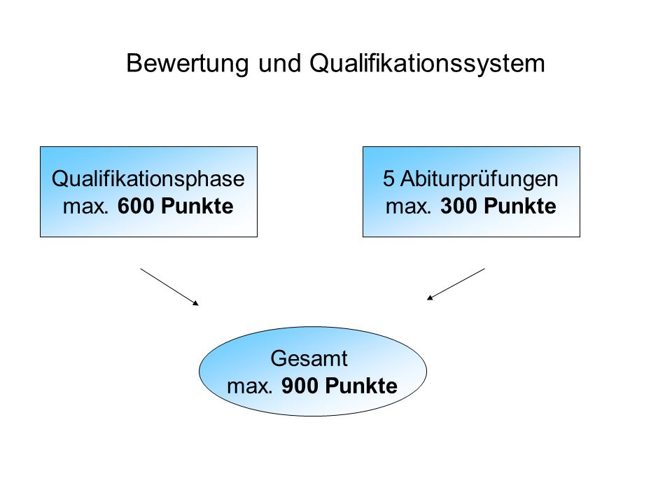 Bewertung und Qualifikationssystem