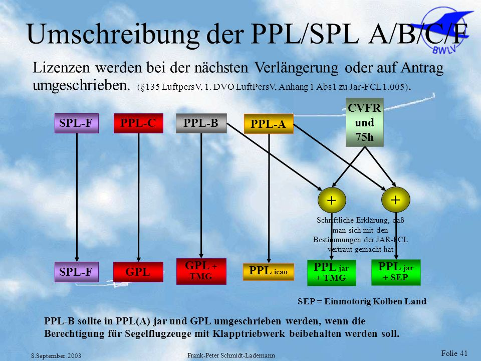 Umschreibung der PPL/SPL A/B/C/F