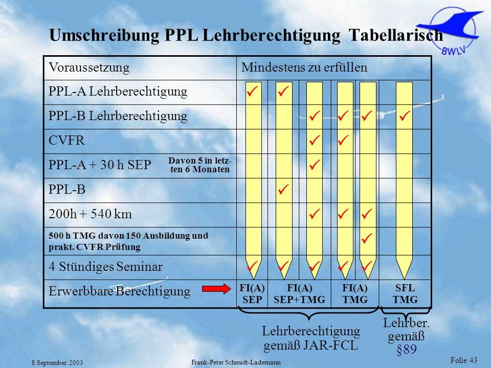 Umschreibung PPL Lehrberechtigung Tabellarisch