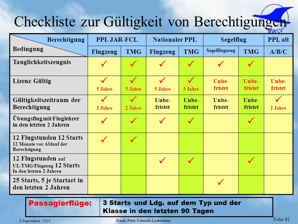 Checkliste zur Gültigkeit von Berechtigungen