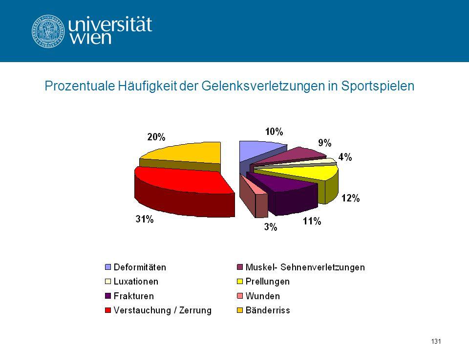 Prozentuale Häufigkeit der Gelenksverletzungen in Sportspielen
