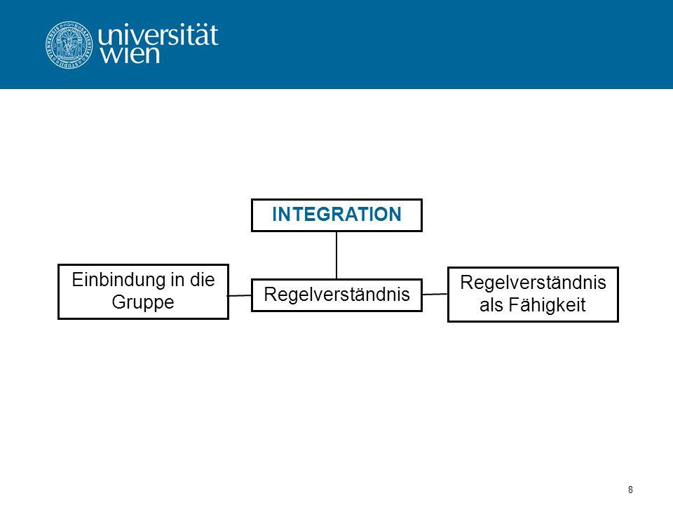 Einbindung in die Gruppe Regelverständnis als Fähigkeit