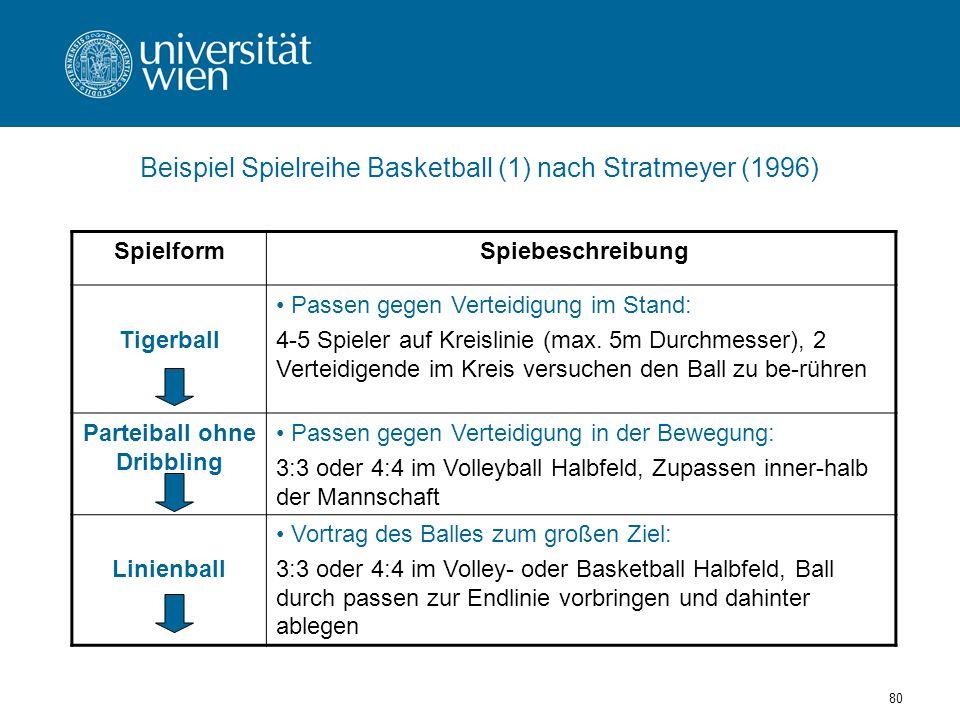 Beispiel Spielreihe Basketball (1) nach Stratmeyer (1996)