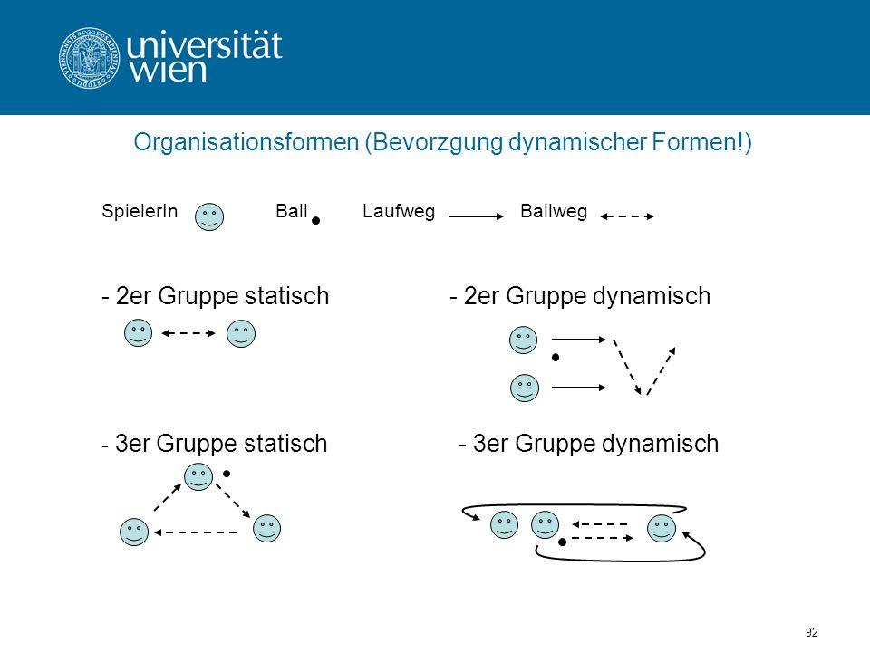 Organisationsformen (Bevorzgung dynamischer Formen!)