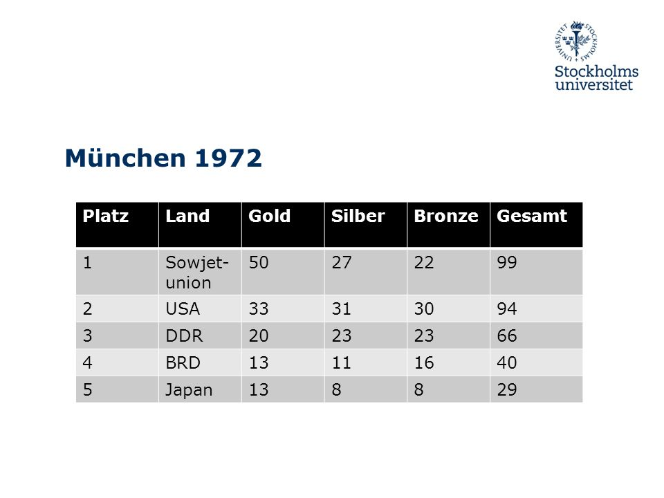 München 1972 Platz Land Gold Silber Bronze Gesamt 1 Sowjet-union 50 27