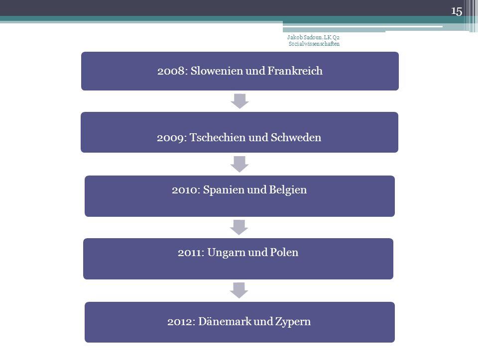 Jakob Sadoun, LK Q2 Sozialwissenschaften