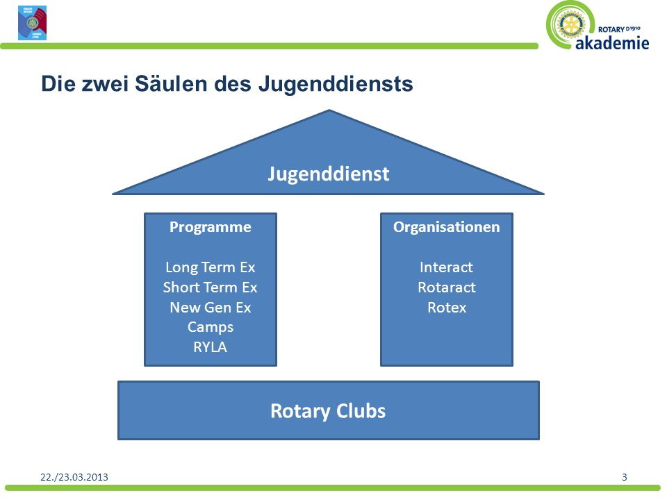 Jugenddienst Rotary Clubs