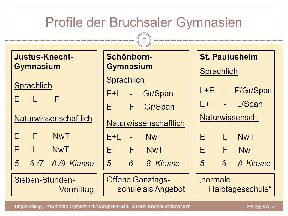 Profile der Bruchsaler Gymnasien