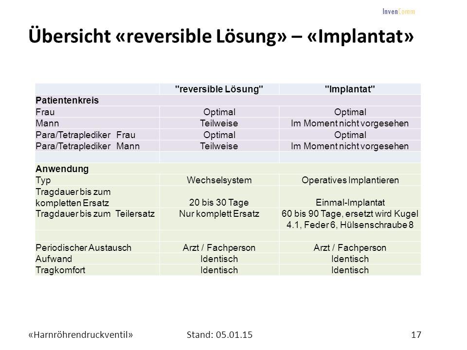 Übersicht «reversible Lösung» – «Implantat»