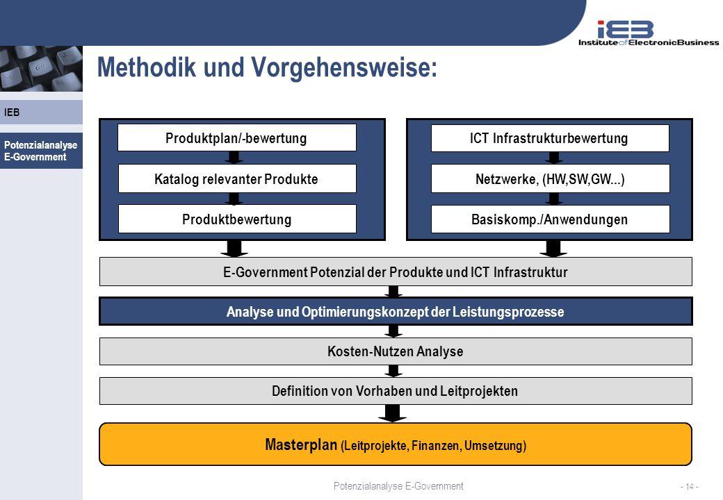 Methodik und Vorgehensweise: