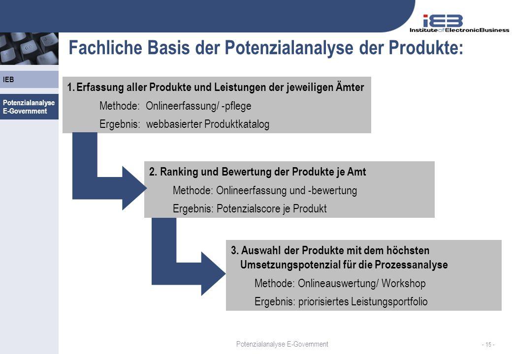 Fachliche Basis der Potenzialanalyse der Produkte: