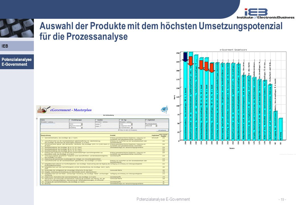 Auswahl der Produkte mit dem höchsten Umsetzungspotenzial für die Prozessanalyse