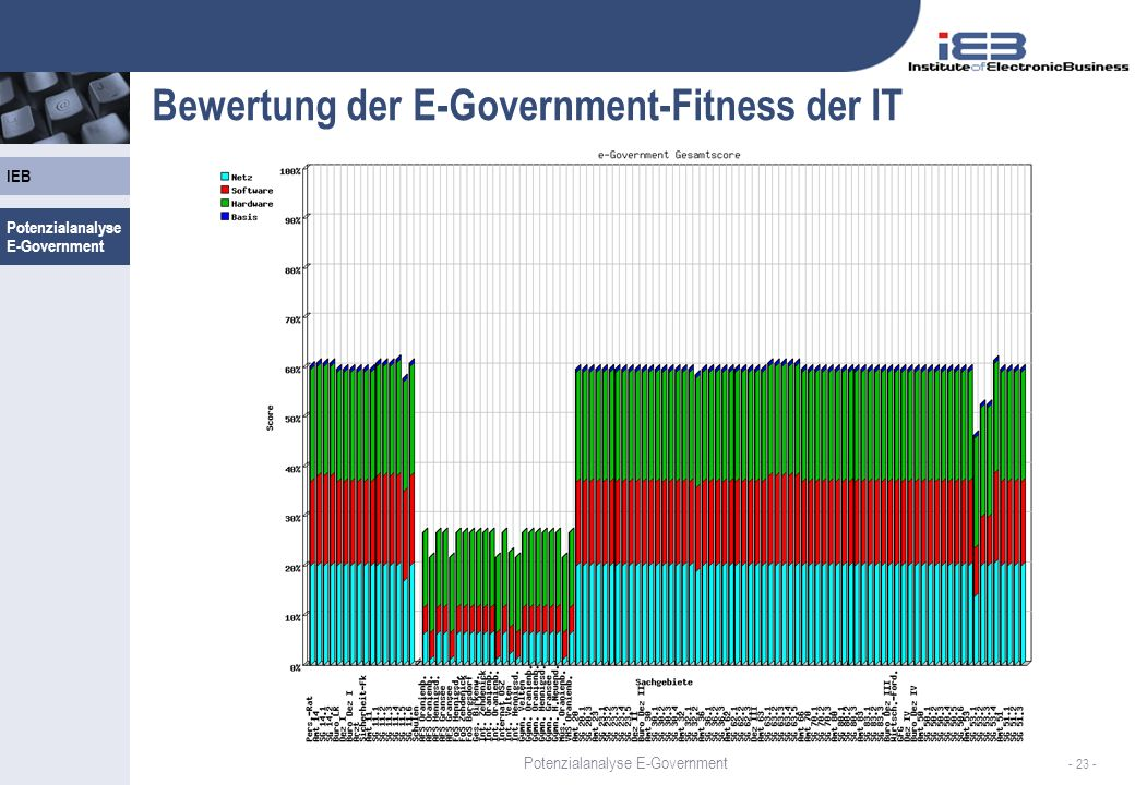 Bewertung der E-Government-Fitness der IT